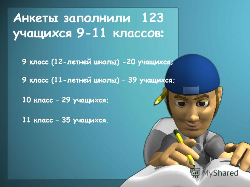 Анкеты заполнили 123 учащихся 9-11 классов : 9 класс (12-летней школы) -20 учащихся; 9 класс (11-летней школы) – 39 учащихся; 10 класс – 29 учащихся; 11 класс – 35 учащихся.