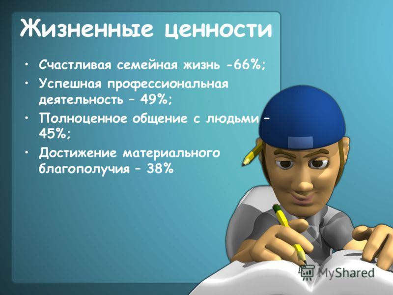 Жизненные ценности Счастливая семейная жизнь -66%; Успешная профессиональная деятельность – 49%; Полноценное общение с людьми – 45%; Достижение материального благополучия – 38%