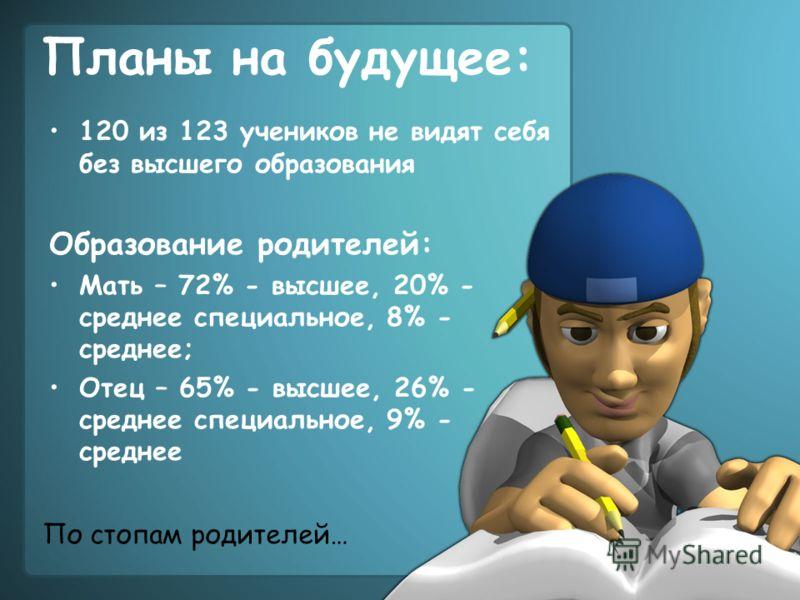 Планы на будущее: 120 из 123 учеников не видят себя без высшего образования Образование родителей: Мать – 72% - высшее, 20% - среднее специальное, 8% - среднее; Отец – 65% - высшее, 26% - среднее специальное, 9% - среднее По стопам родителей…