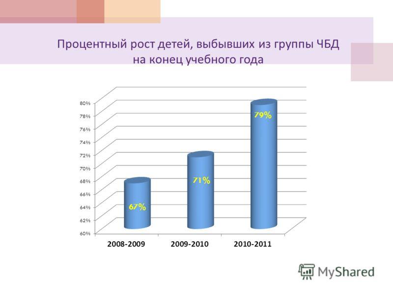 Процентный рост детей, выбывших из группы ЧБД на конец учебного года