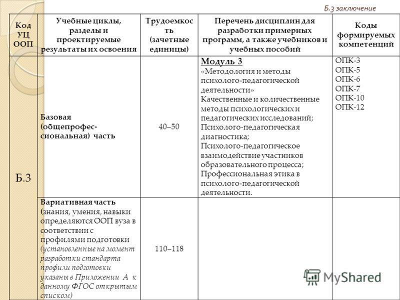 Код УЦ ООП Учебные циклы, разделы и проектируемые результаты их освоения Трудоемкос ть (зачетные единицы) Перечень дисциплин для разработки примерных программ, а также учебников и учебных пособий Коды формируемых компетенций Б.3 Базовая (общепрофес-