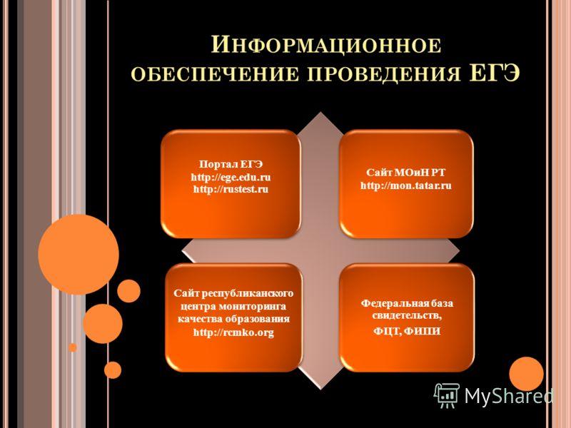 И НФОРМАЦИОННОЕ ОБЕСПЕЧЕНИЕ ПРОВЕДЕНИЯ ЕГЭ Портал ЕГЭ http://ege.edu.ru http://rustest.ru Сайт МОиН РТ http://mon.tatar.ru Сайт республиканского центра мониторинга качества образования http://rcmko.org Федеральная база свидетельств, ФЦТ, ФИПИ