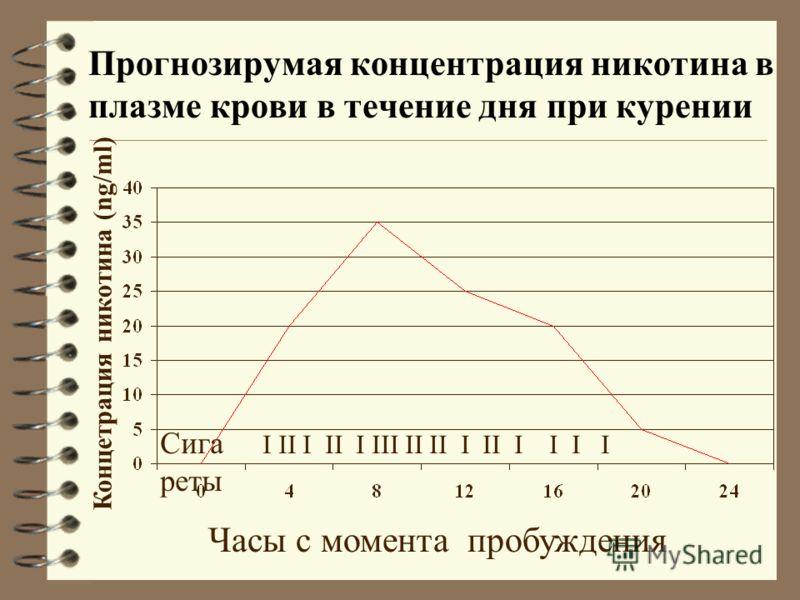 Прогнозирумая концентрация никотина в плазме крови в течение дня при курении Часы с момента пробуждения Концетрация никотина (ng/ml) Сига I II I II I III II II I II I I I I реты