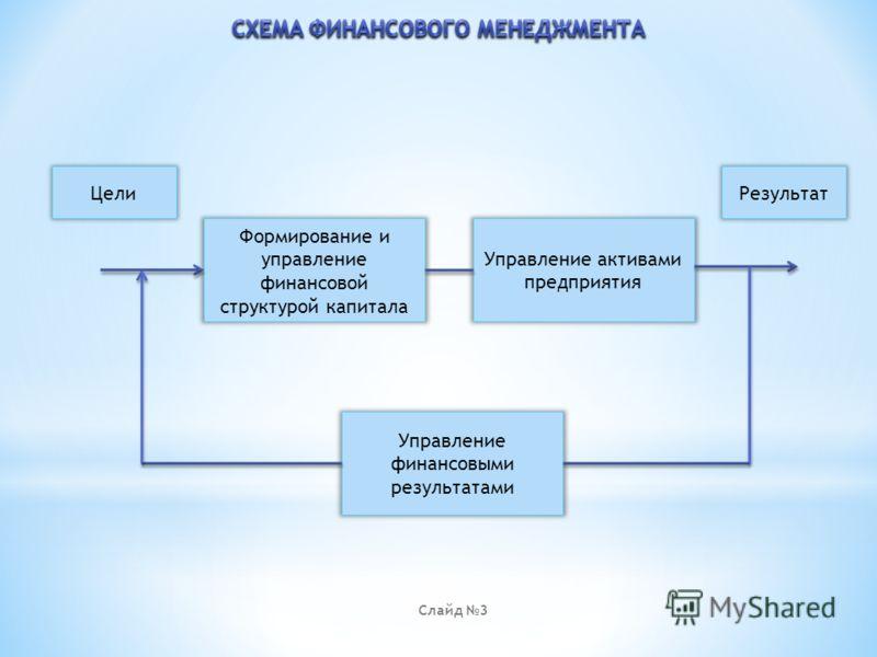 Презентация на тему Актуальность темы данной дипломной работы  3 Формирование и управление финансовой структурой капитала Управление активами предприятия