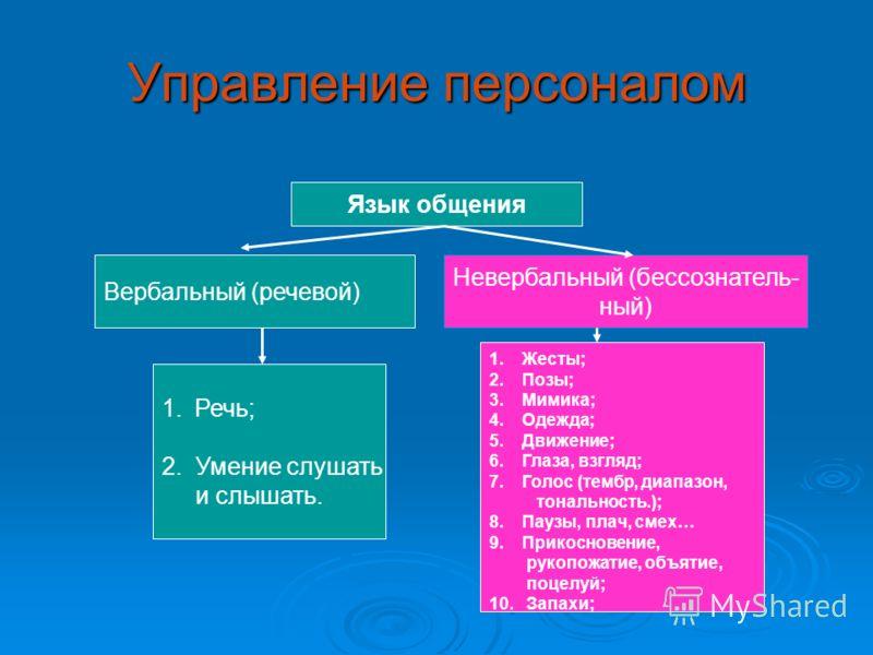 Управление персоналом Язык общения Вербальный (речевой) Невербальный (бессознатель- ный) 1.Речь; 2. Умение слушать и слышать. 1.Жесты; 2.Позы; 3.Мимика; 4.Одежда; 5.Движение; 6.Глаза, взгляд; 7.Голос (тембр, диапазон, тональность.); 8.Паузы, плач, см