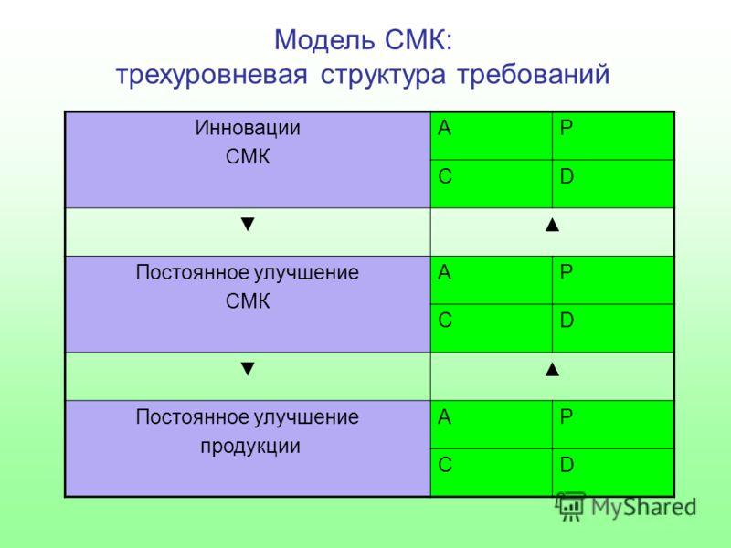 Модель СМК: трехуровневая структура требований Инновации СМК AP CD Постоянное улучшение СМК AP CD Постоянное улучшение продукции AP CD
