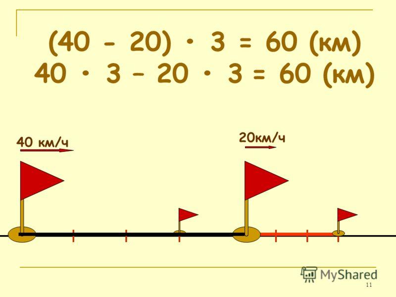 11 40 км/ч 20км/ч (40 - 20) 3 = 60 (км) 40 3 – 20 3 = 60 (км)