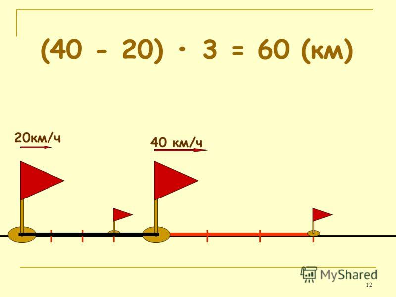 12 (40 - 20) 3 = 60 (км) 40 км/ч 20км/ч