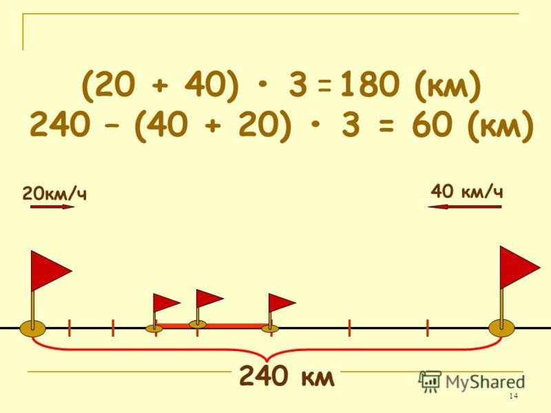14 40 км/ч 20км/ч (20 + 40) 3 = 180 (км) 240 – (40 + 20) 3 = 60 (км) 240 км
