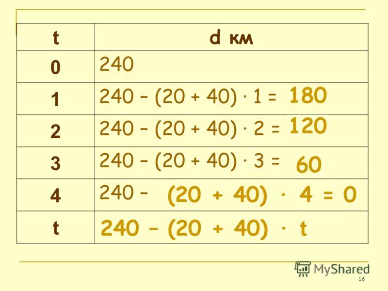 16 t d км 0 240 1 240 – (20 + 40) · 1 = 2 240 – (20 + 40) · 2 = 3 240 – (20 + 40) · 3 = 4 240 – t 120 60 0 180 (20 + 40) · 4 = 240 – (20 + 40) · t