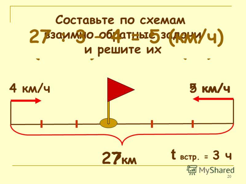 20 4 км/ч5 км/ч ? км t встр. = 3 ч 4 3 + 5 3 = 27 (км) (4 + 5) 3 = 27 (км) Составьте по схемам взаимно обратные задачи и решите их ? км/ч 27 км 27 : 3 – 4 = 5 (км/ч)