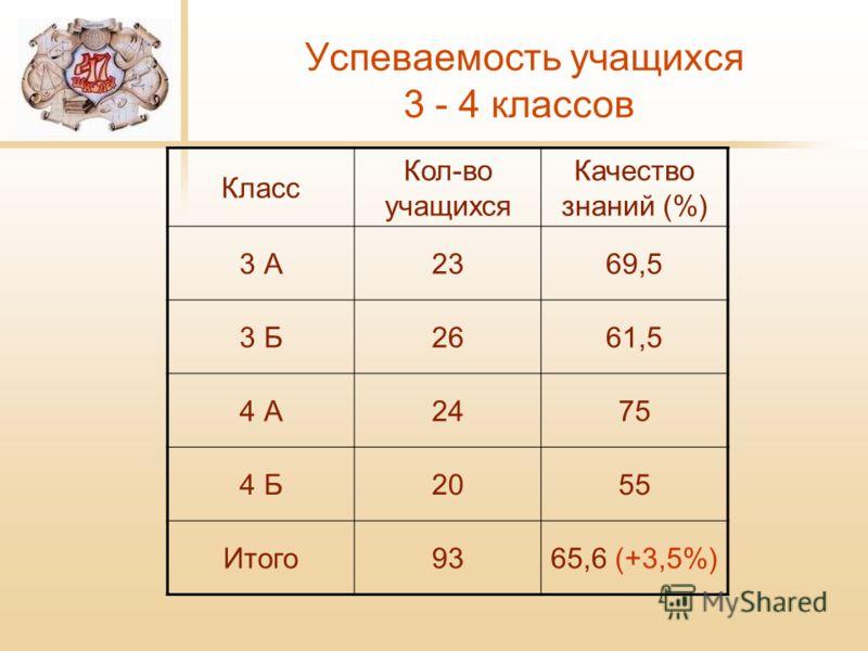 Успеваемость учащихся 3 - 4 классов Класс Кол-во учащихся Качество знаний (%) 3 А2369,5 3 Б2661,5 4 А2475 4 Б2055 Итого9365,6 (+3,5%)