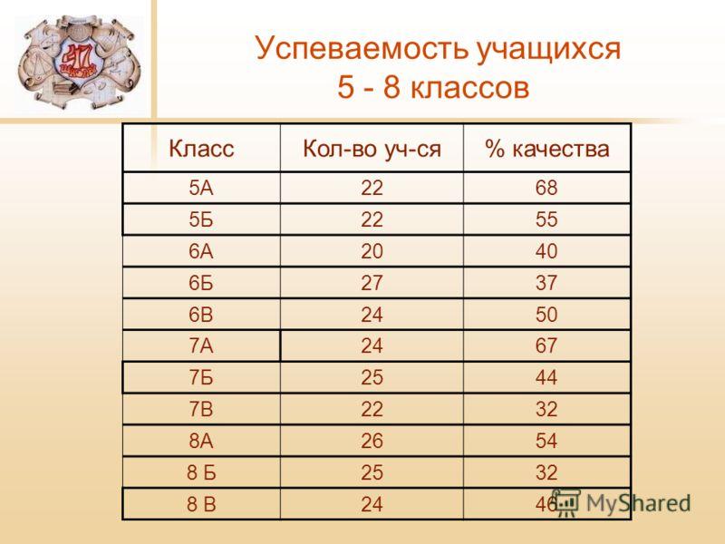 Успеваемость учащихся 5 - 8 классов КлассКол-во уч-ся% качества 5А2268 5Б2255 6А2040 6Б2737 6В2450 7А2467 7Б2544 7В2232 8А2654 8 Б2532 8 В2446