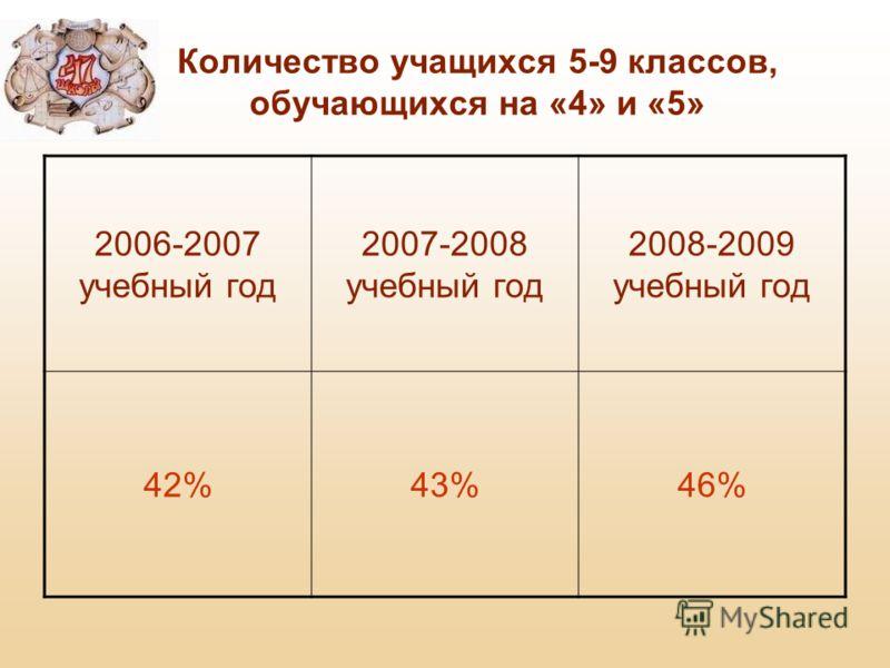 Количество учащихся 5-9 классов, обучающихся на «4» и «5» 2006-2007 учебный год 2007-2008 учебный год 2008-2009 учебный год 42%43%46%