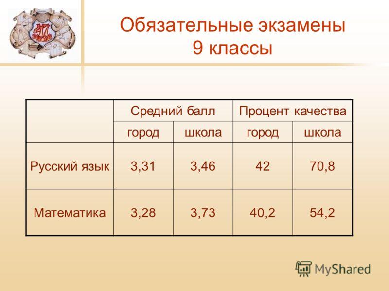 Обязательные экзамены 9 классы Средний баллПроцент качества городшколагородшкола Русский язык3,313,464270,8 Математика3,283,7340,254,2