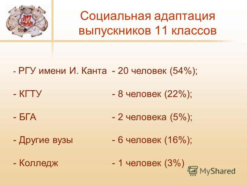 Социальная адаптация выпускников 11 классов - РГУ имени И. Канта - 20 человек (54%); - КГТУ - 8 человек (22%); - БГА - 2 человека (5%); - Другие вузы - 6 человек (16%); - Колледж - 1 человек (3%)