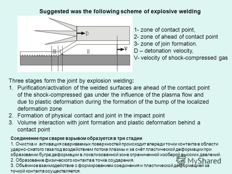 Suggested was the following scheme of explosive welding Соединение при сварке взрывом образуется в три стадии 1. Очистка и активация свариваемых поверхностей происходит впереди точки контакта в области ударно-сжатого газа под воздействием потока плаз