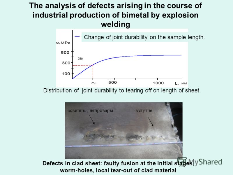 The analysis of defects arising in the course of industrial production of bimetal by explosion welding Distribution of joint durability to tearing off on length of sheet. Defects in clad sheet: faulty fusion at the initial stages, worm-holes, local t