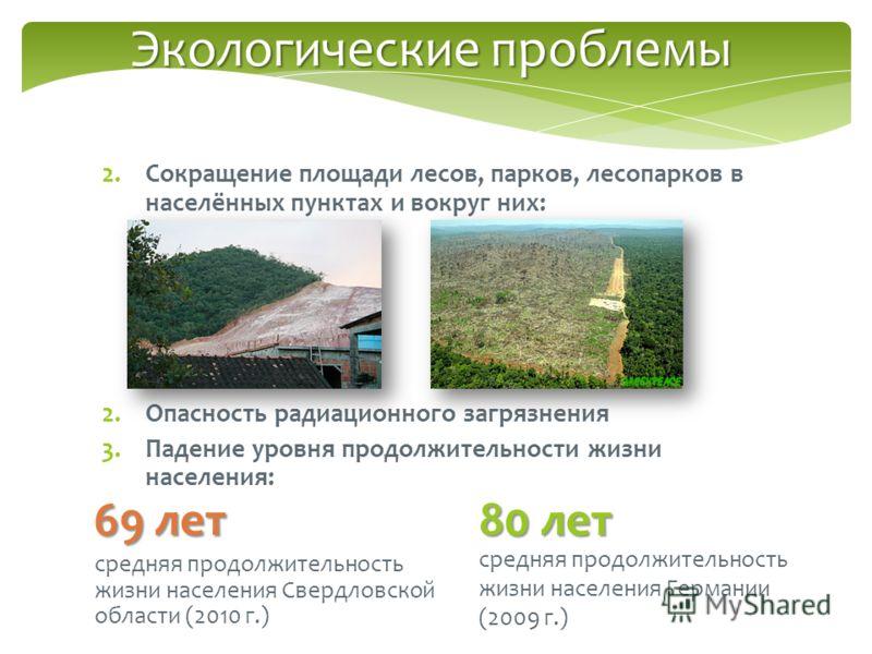 2.Сокращение площади лесов, парков, лесопарков в населённых пунктах и вокруг них: 2.Опасность радиационного загрязнения 3.Падение уровня продолжительности жизни населения: Экологические проблемы 69 лет средняя продолжительность жизни населения Свердл