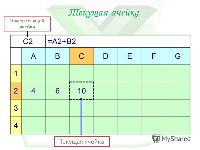 C2=A2+B2 ABCDEFG 1 24610 3 4 Номер текущей ячейки Текущая ячейка