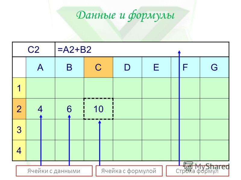 Данные и формулы C2=A2+B2 ABCDEFG 1 24610 3 4 Ячейки с даннымиЯчейка с формулойСтрока формул