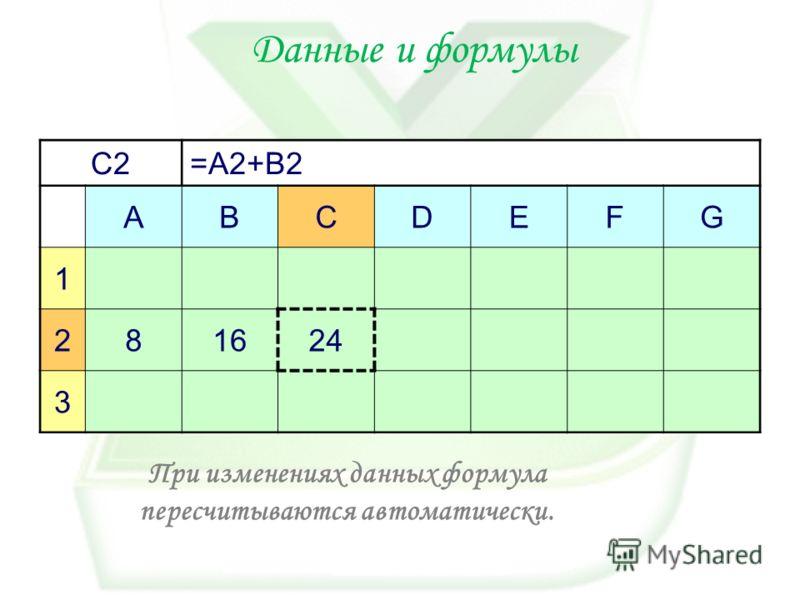 Данные и формулы C2=A2+B2 ABCDEFG 1 28161624 3 При изменениях данных формула пересчитываются автоматически.