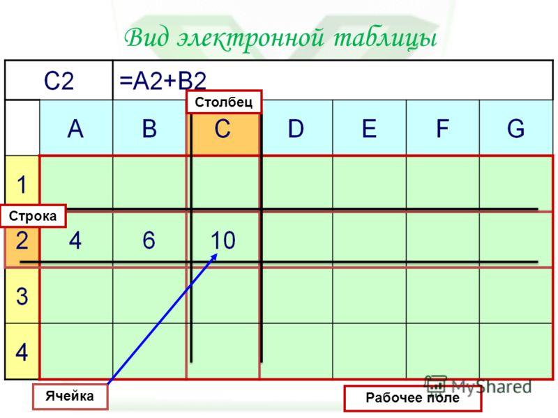 Вид электронной таблицы Ячейка Рабочее поле Столбец Строка