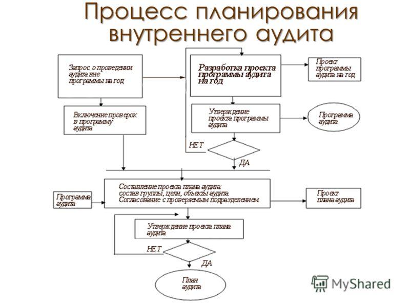 Процесс планирования внутреннего аудита