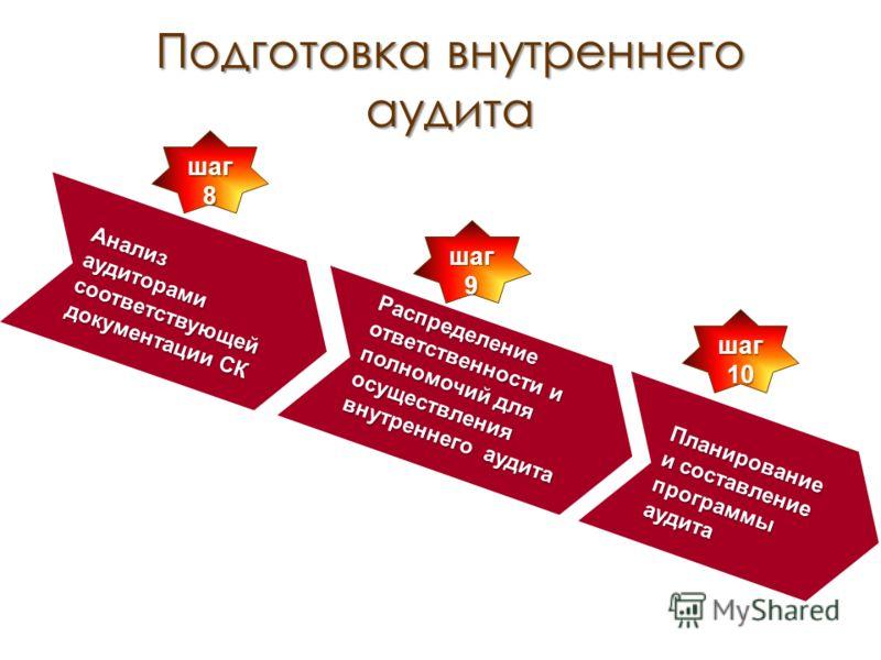 шаг 8 Анализ аудиторами соответствующей документации СК Распределение ответственности и полномочий для осуществления внутреннего аудита шаг 9 Подготовка внутреннего аудита Планирование и составление программы аудита шаг 10