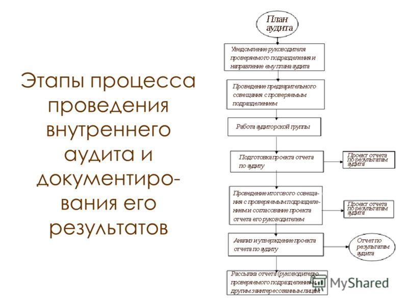Этапы процесса проведения внутреннего аудита и документиро- вания его результатов