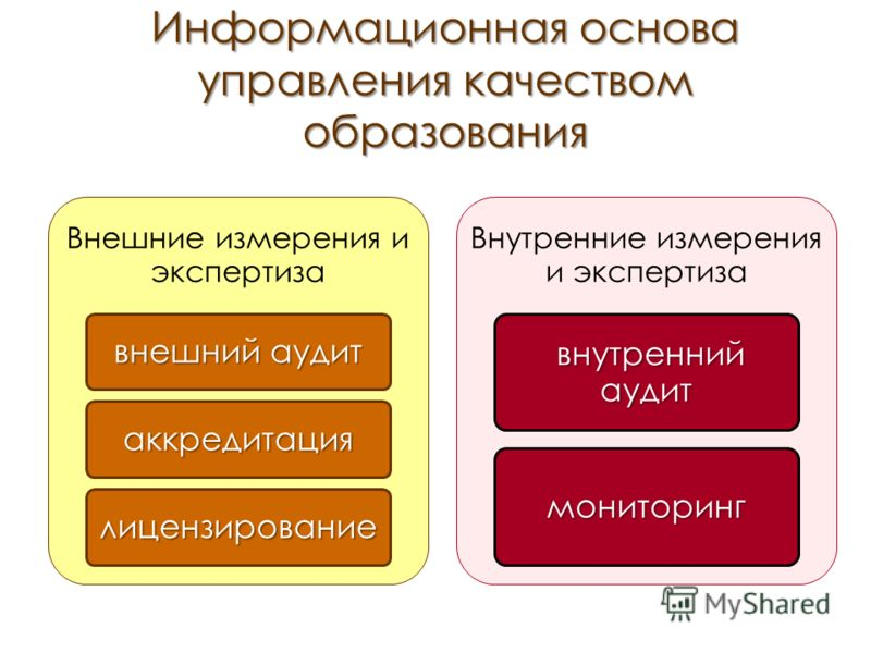 Информационная основа управления качеством образования Внешние измерения и экспертиза внешний аудит аккредитация лицензирование Внутренние измерения и экспертиза внутренний аудит внутренний аудит мониторинг