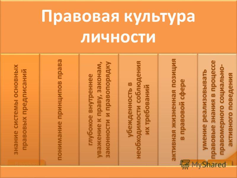 В начало В начало В начало В начало Далее Назад XXXX XXXX Правовая культура личности знание системы основных правовых предписаний понимание принципов права глубокое внутреннее уважение к праву, законам, законности и правопорядку убежденность в необхо