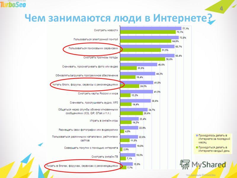 Чем занимаются люди в Интернете? 4 *по данным RUmetrika