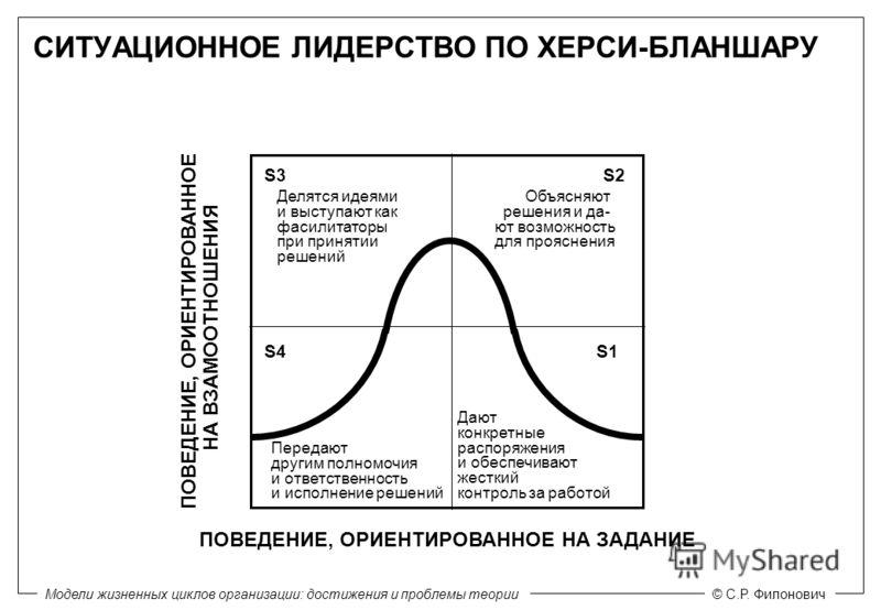 Модели жизненных циклов организации: достижения и проблемы теории© С.Р. Филонович S3 S1 S2 S4 Делятся идеями и выступают как фасилитаторы при принятии решений Объясняют решения и да- ют возможность для прояснения Передают другим полномочия и ответств