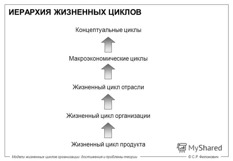 Модели жизненных циклов организации: достижения и проблемы теории© С.Р. Филонович Концептуальные циклы Макроэкономические циклы Жизненный цикл отрасли Жизненный цикл организации Жизненный цикл продукта ИЕРАРХИЯ ЖИЗНЕННЫХ ЦИКЛОВ