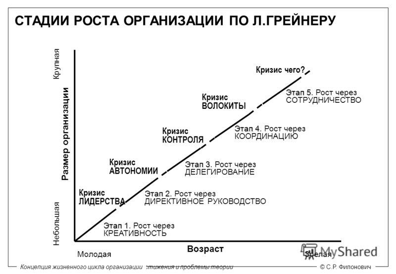 Модели жизненных циклов организации: достижения и проблемы теории© С.Р. Филонович МолодаяЗрелая Возраст Размер организации Крупная Небольшая Этап 1 Этап 1. Рост через КРЕАТИВНОСТЬ Кризис ЛИДЕРСТВА Этап 2 Этап 2. Рост через ДИРЕКТИВНОЕ РУКОВОДСТВО Кри