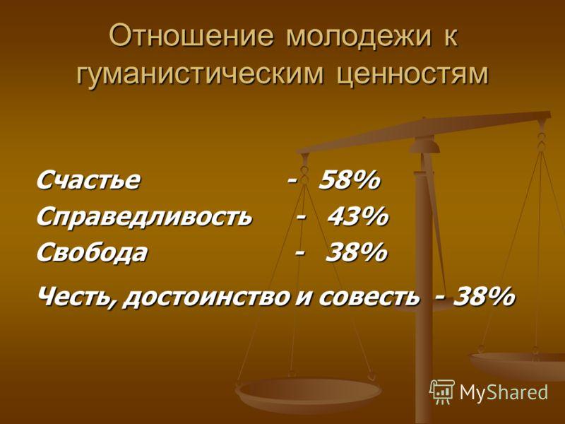 Счастье - 58% Справедливость - 43% Свобода - 38% Честь, достоинство и совесть - 38% Отношение молодежи к гуманистическим ценностям