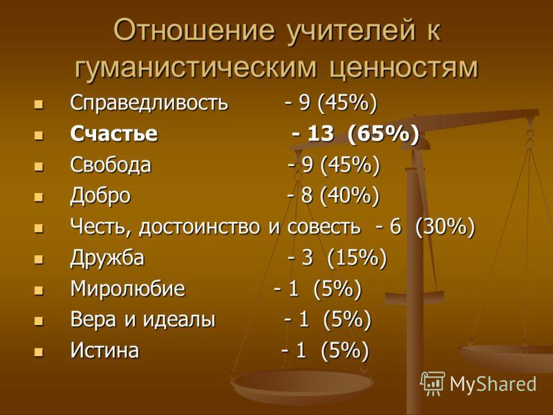 Справедливость - 9 (45%) Справедливость - 9 (45%) Счастье - 13 (65%) Счастье - 13 (65%) Свобода - 9 (45%) Свобода - 9 (45%) Добро - 8 (40%) Добро - 8 (40%) Честь, достоинство и совесть - 6 (30%) Честь, достоинство и совесть - 6 (30%) Дружба - 3 (15%)