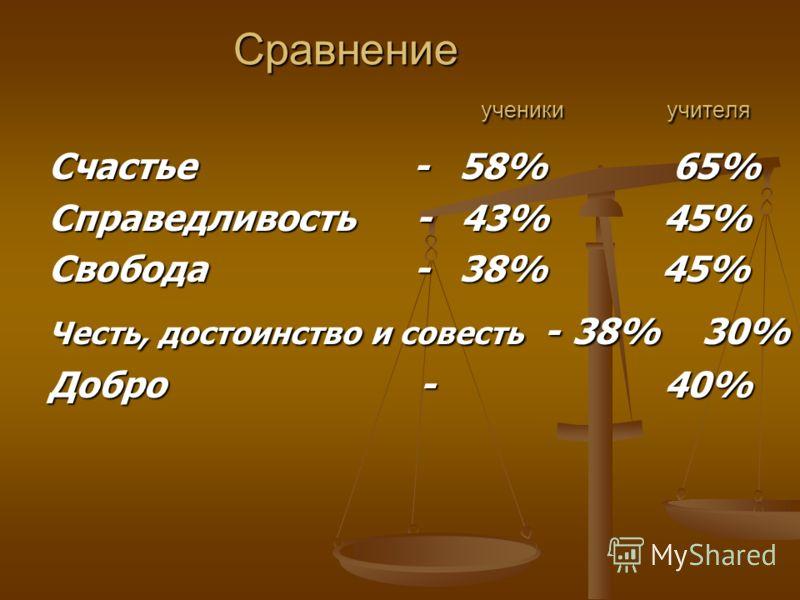 Сравнение ученики учителя Сравнение ученики учителя Счастье - 58% 65% Справедливость - 43% 45% Свобода - 38% 45% Честь, достоинство и совесть - 38% 30% Добро - 40%
