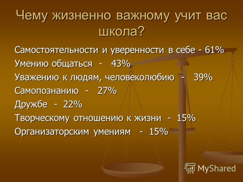 Самостоятельности и уверенности в себе - 61% Умению общаться - 43% Уважению к людям, человеколюбию - 39% Самопознанию - 27% Дружбе - 22% Творческому отношению к жизни - 15% Организаторским умениям - 15%