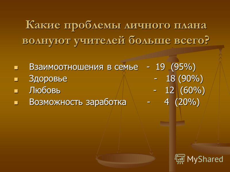 Взаимоотношения в семье - 19 (95%) Взаимоотношения в семье - 19 (95%) Здоровье - 18 (90%) Здоровье - 18 (90%) Любовь - 12 (60%) Любовь - 12 (60%) Возможность заработка - 4 (20%) Возможность заработка - 4 (20%) Какие проблемы личного плана волнуют учи