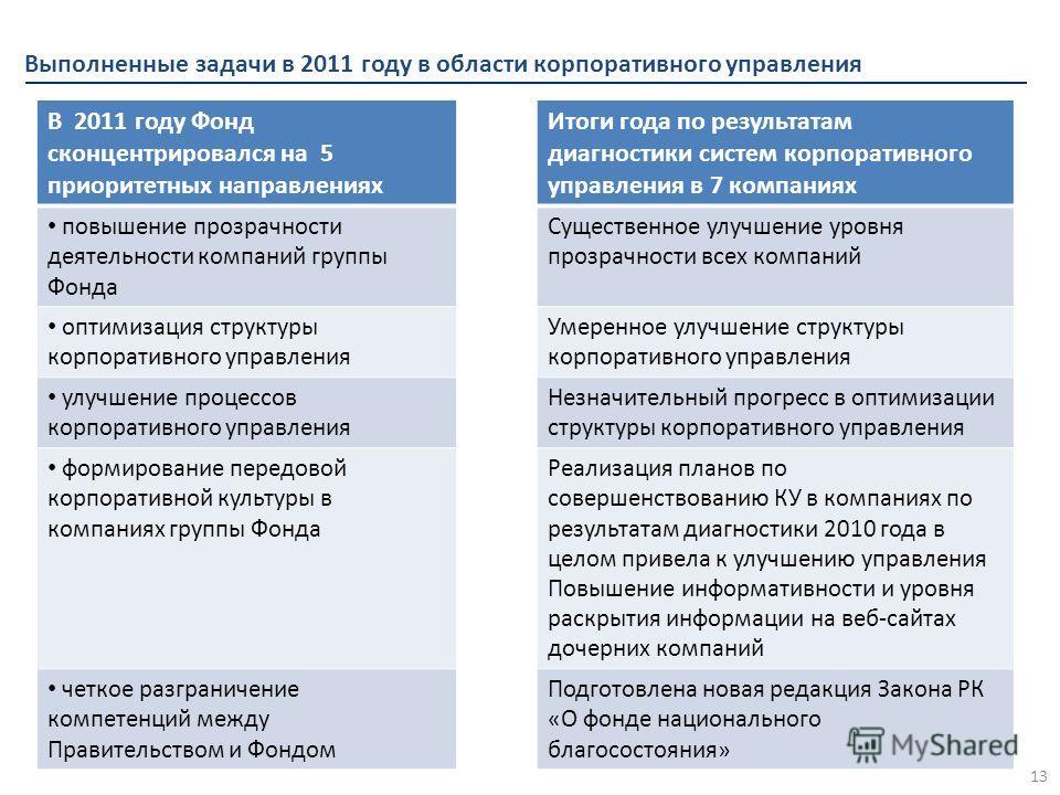 Выполненные задачи в 2011 году в области корпоративного управления 13 В 2011 году Фонд сконцентрировался на 5 приоритетных направлениях Итоги года по результатам диагностики систем корпоративного управления в 7 компаниях повышение прозрачности деятел