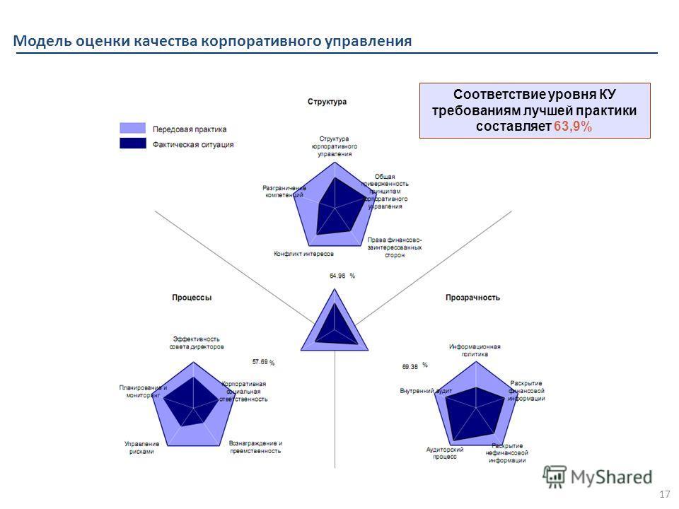 Модель оценки качества корпоративного управления 17 Соответствие уровня КУ требованиям лучшей практики составляет 63,9%