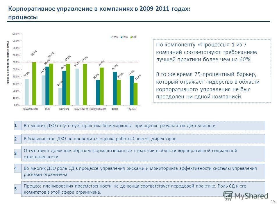 Корпоративное управление в компаниях в 2009-2011 годах: процессы 19 По компоненту «Процессы» 1 из 7 компаний соответствуют требованиям лучшей практики более чем на 60%. В то же время 75-процентный барьер, который отражает лидерство в области корпорат