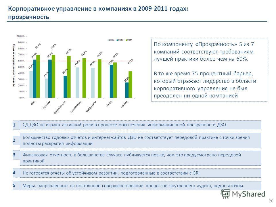 Корпоративное управление в компаниях в 2009-2011 годах: прозрачность Не готовятся отчеты об устойчивом развитии, подготовленные в соответствии с GRI 1 Меры, направленные на постоянное совершенствование процессов внутреннего аудита, недостаточны. 2 СД