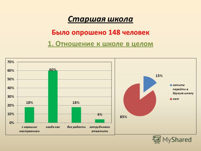 Старшая школа Было опрошено 148 человек 1. Отношение к школе в целом