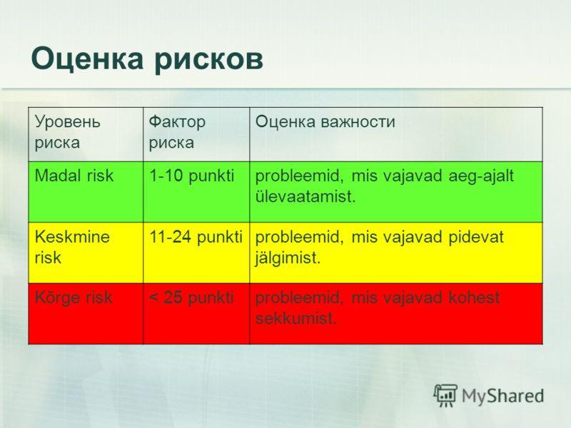 Оценка рисков Уровень риска Фактор риска Оценка важности Madal risk1-10 punktiprobleemid, mis vajavad aeg-ajalt ülevaatamist. Keskmine risk 11-24 punktiprobleemid, mis vajavad pidevat jälgimist. Kõrge risk< 25 punktiprobleemid, mis vajavad kohest sek