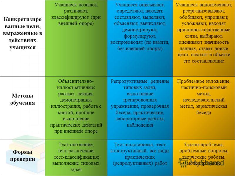 Конкретизиро ванные цели, выраженные в действиях учащихся Учащиеся познают, различают, классифицируют (при внешней опоре) Учащиеся описывают, определяют, находят, составляют, выделяют, объясняют, вычисляют, демонстрируют, формулируют, воспроизводят (