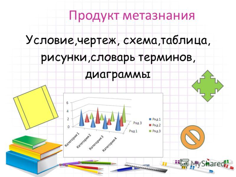 Продукт метазнания Условие,чертеж, схема,таблица, рисунки,словарь терминов, диаграммы