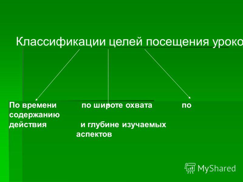Классификации целей посещения уроков По времени по широте охвата по содержанию действия и глубине изучаемых аспектов